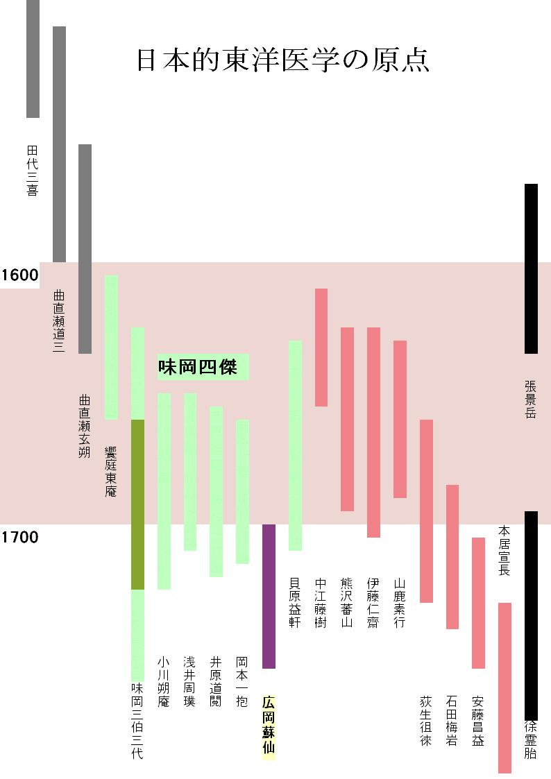 日本医学の原点
