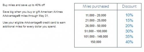 1アメリカン航空はAAdvantageマイルを購入ギフトで40%OFF1