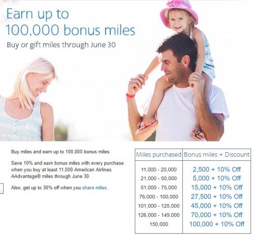 1アメリカン航空のAAdvantageでマイル購入最大10万ボーナス_ 10%OFF(最安値)