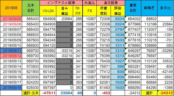 20190505~週計(2週分)