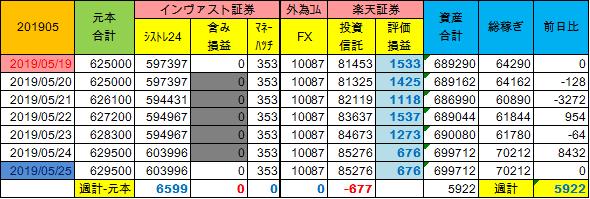20190519~週計