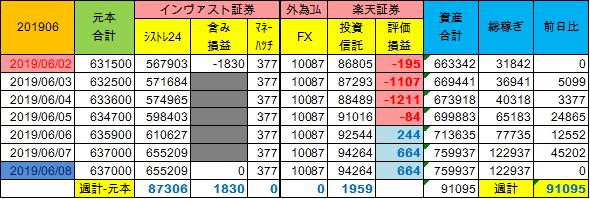 20190602~週計
