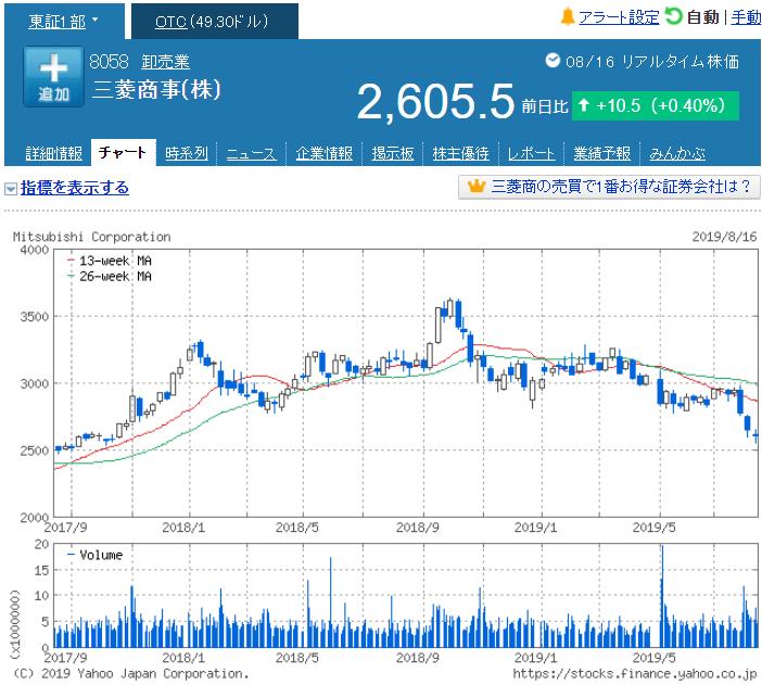 三菱 商事 株価