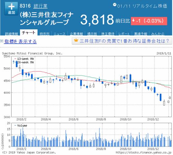 株価 三井 掲示板 銀行 住友