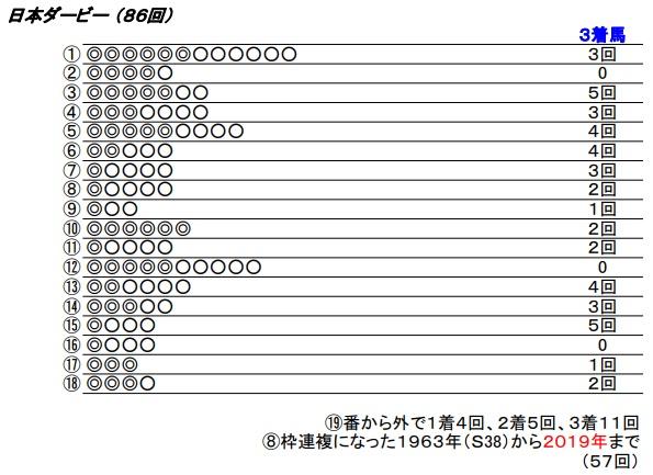 20 日本ダービー