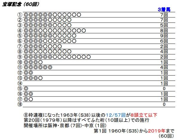20 宝塚記念