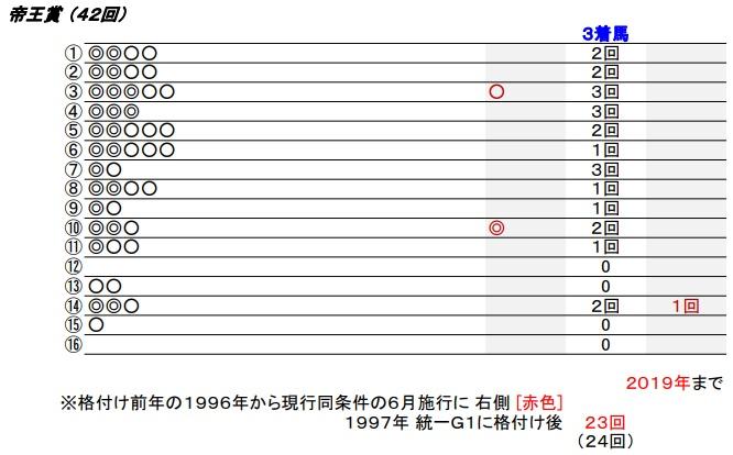 20 帝王賞