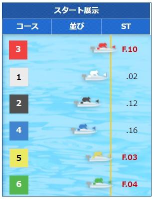 モーターボート大賞展示