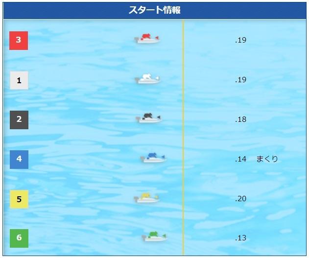 モーターボート大賞本番