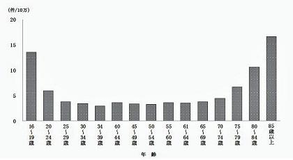 原付以上運転者(第1 当事者)の年齢群別死亡事故件数の推移(免許保有者10 万当たり)