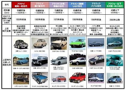 日本の戦後世代と名車の変遷
