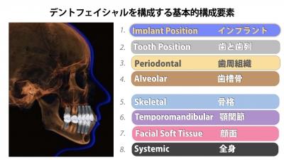 包括歯科治療とは02