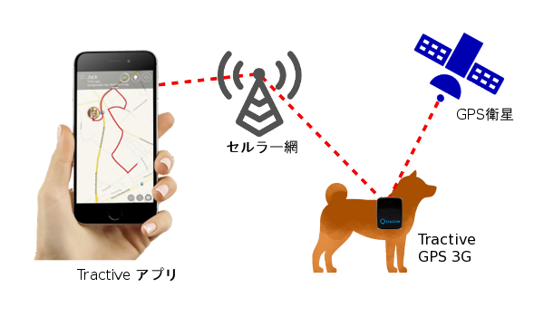 Tractive_GPS_arc.png