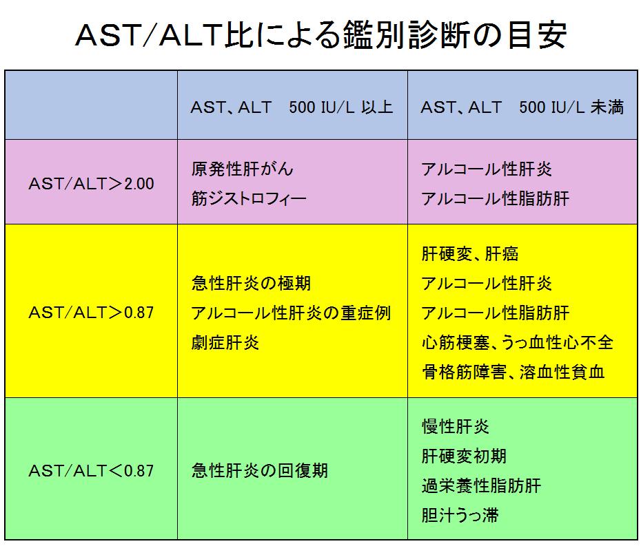AST/ALT比 』 - charryのひまつぶし