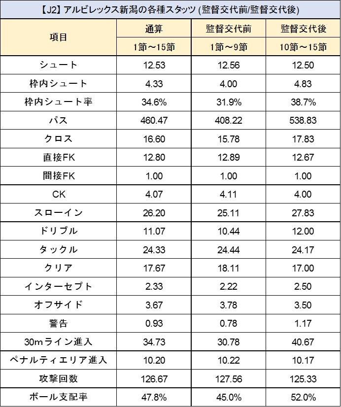 【J2】 アルビレックス新潟 (スタッツ)