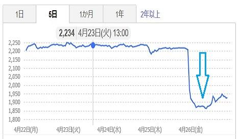 1 A社株価推移 直近