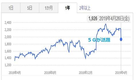 2 A社株価推移 1年間