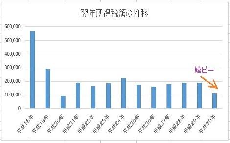 2 翌年の所得税額の推移