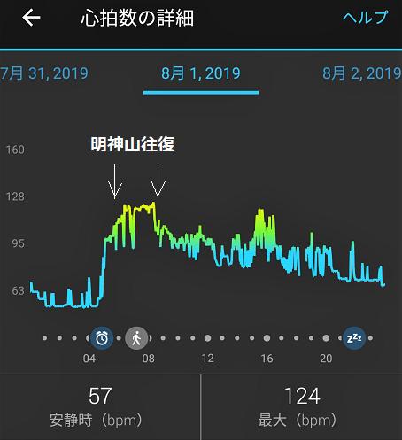 13 明神山の心拍数推移