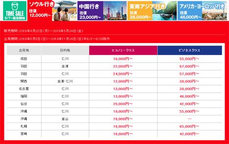 アシアナ航空は、日本発着の国際線が往復13,000円~のセールを開催、ソウル・中国・東南アジア・アメリカ・ヨーロッパ往復が対象!