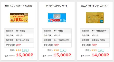 ドコモユーザーにお勧めの、NTTドコモ「dカード GOLD」に申し込めば、16,000P(16,000円分のポイント)。