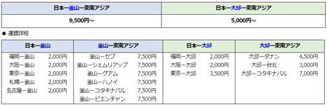 エアプサンは、韓国乗り継ぎキャンペーンを開催、台北行きが片道5,000円~!2のコピー