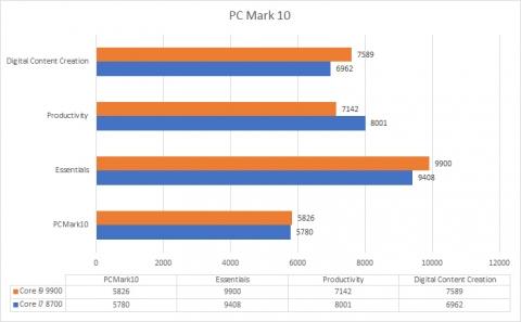 Core i9 9900 vs Core i7 8700 PCMark10 (2019年8月25日)