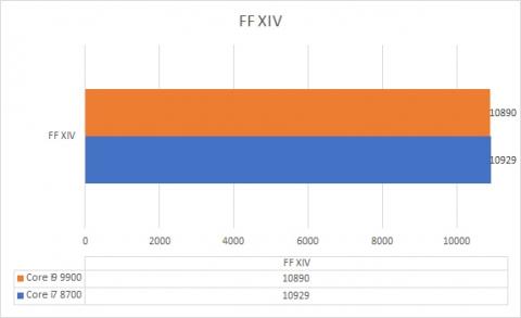 Core i9 9900 vs Core i7 8700 FFXIV (2019年8月25日)