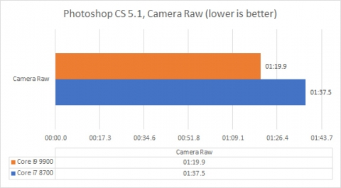 Core i9 9900 vs Core i7 8700 Photoshop CS5.1 (2019年8月25日)