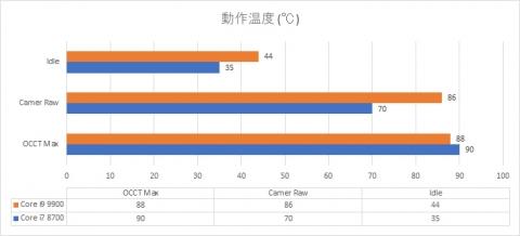 Core i9 9900 vs Core i7 8700 動作温度 (2019年8月25日)