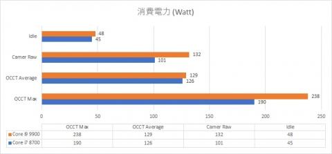 Core i9 9900 vs Core i7 8700 消費電力 (2019年8月25日)