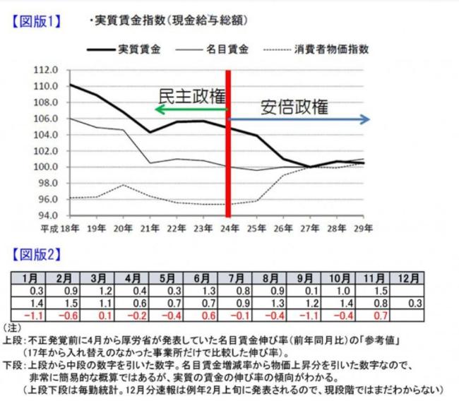 【三流国家】毎月勤労統計調査不正問題で「平成」の「賃金伸び率」検証不可能に!調査票などの資料を「8年分」廃棄・紛失!