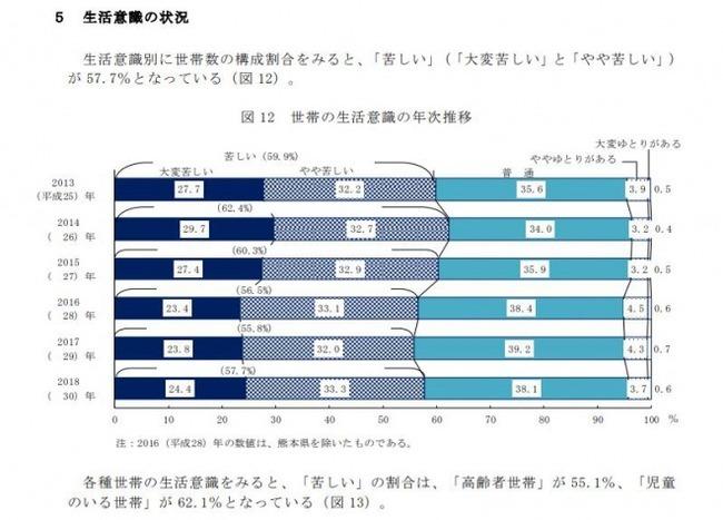 【厚生労働省】国民生活基礎調査「生活の状況」について「苦しい」と感じている世帯は全体の「57.7%」に!平均所得は4年ぶりに大幅減少!