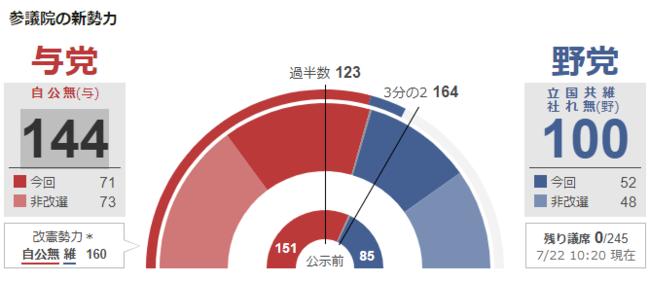 【2019年】参議院選挙「開票」終了!改憲勢力は「3分の2議席」に届かず!野党勢力は微増で「共闘路線」は一定の成果!