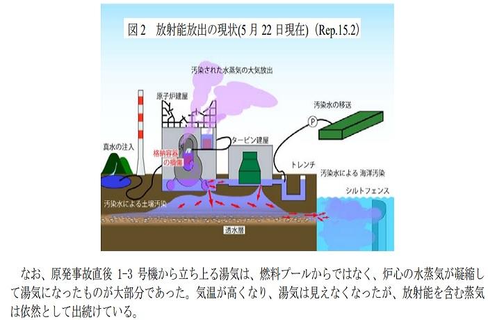 炉心放射能水蒸気