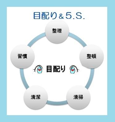 目配り5S