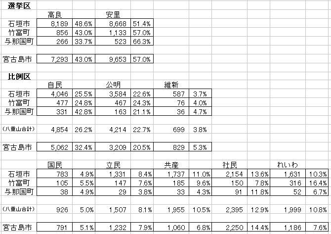 2019参院選統計