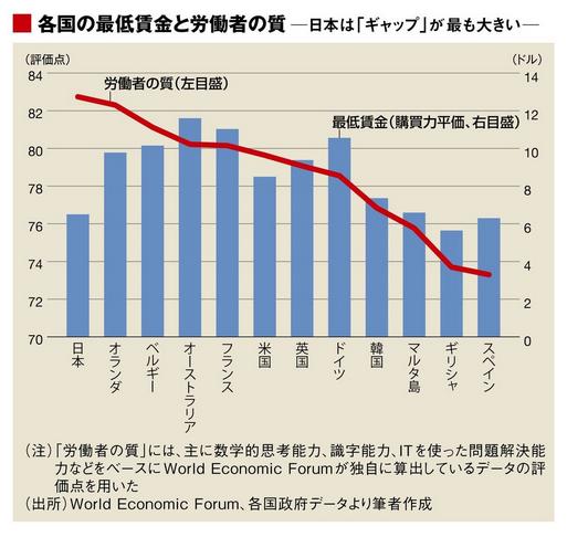 最低賃金では先進諸国中最低レベル