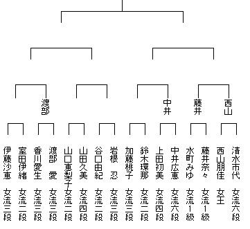 第9期女流王座戦本戦トーナメント4