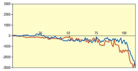第67期王座戦挑決T 豊島名人vs羽生九段 形勢評価グラフ