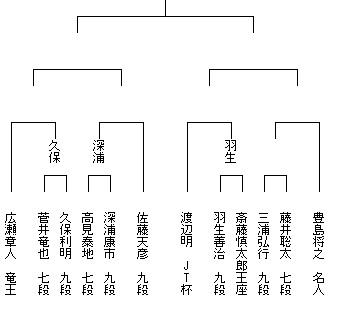 第40回将棋日本シリーズトーナメント表3