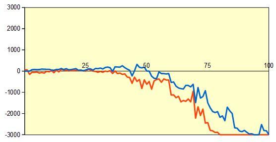 第69回NHK杯1回戦第15局 形勢評価グラフ
