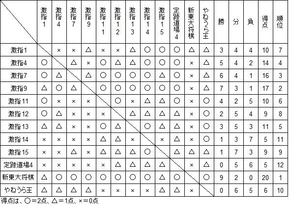 将棋ソフト初段リーグ