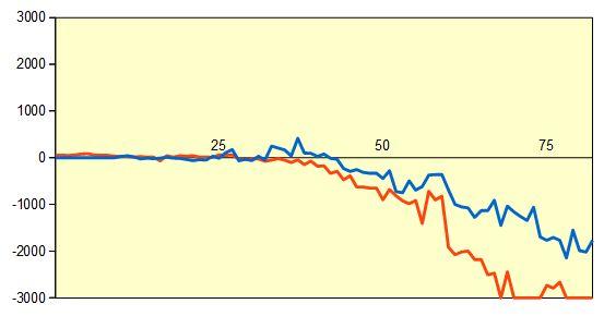 第32期竜王戦挑戦者決定三番勝負第1局 形勢評価グラフ
