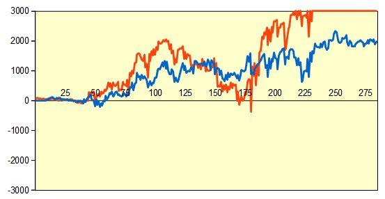 第60期王位戦第4局 形勢評価グラフ