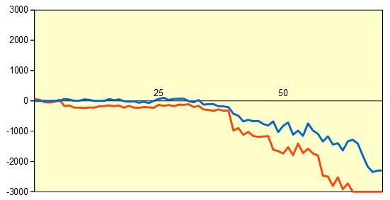 第91期棋聖戦一次予選 藤井七段vs竹内五段 形勢評価グラフ