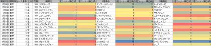 脚質傾向_東京_芝_1600m_20190101~20190429
