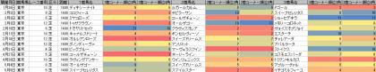 脚質傾向_東京_芝_1400m_20190101~20190505