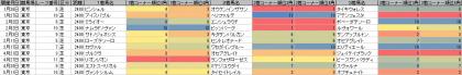 脚質傾向_東京_芝_2400m_20190101~20190512