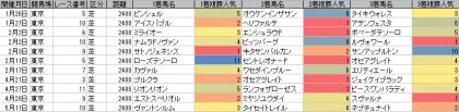 人気傾向_東京_芝_2400m_20190101~20190512